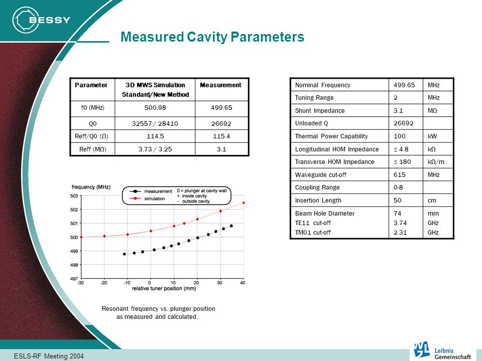 ESLS-RF Meeting 2004 Measured Cavity Parameters Parameter3D MWS Simulation Standard/New Method Measurement f0 (MHz)500.98499.65 Q032557 / 2841026692 Reff/Q0 (Ω)114.5115.4 Reff (MΩ)3.73 / 3.253.1 Nominal Frequency499.65MHz Tuning Range2MHz Shunt Impedance3.1MΩ Unloaded Q26692 Thermal Power Capability100kW Longitudinal HOM Impedance 4.8kΩ Transverse HOM Impedance 180kΩ/m Waveguide cut-off615MHz Coupling Range0-8 Insertion Length50cm Beam Hole Diameter TE11 cut-off TM01 cut-off 74 3.74 2.31 mm GHz Resonant frequency vs.