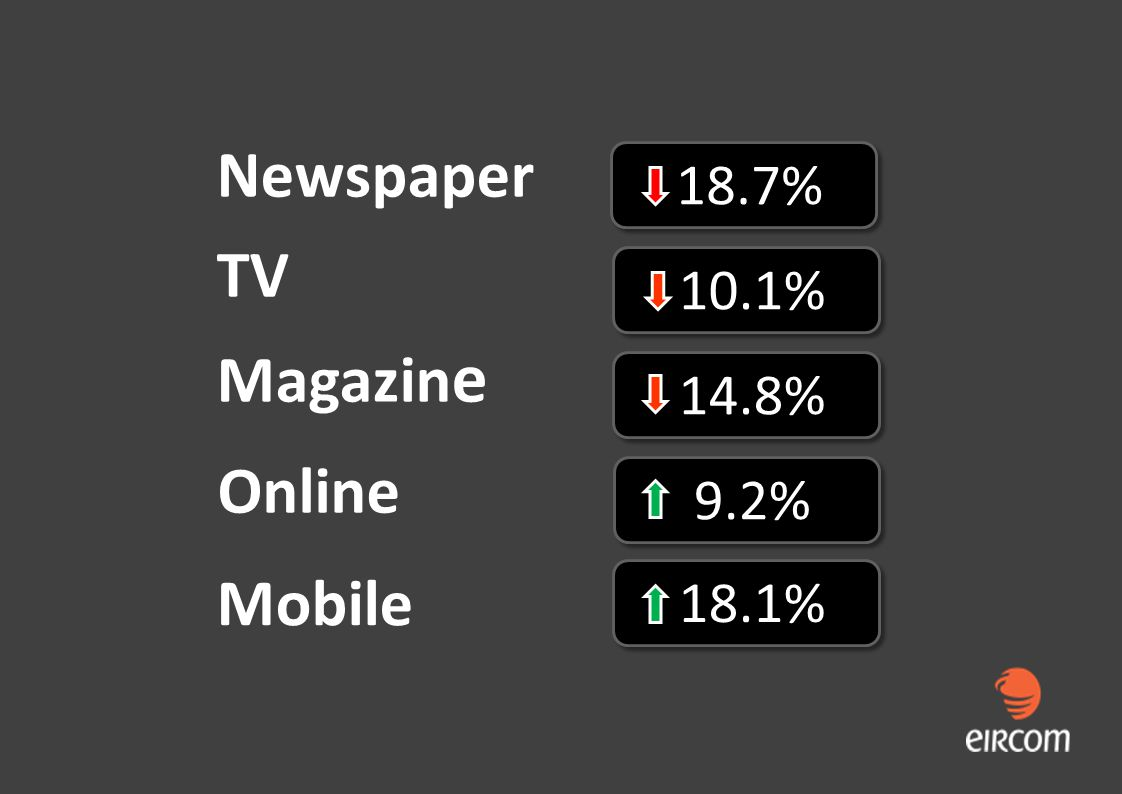 Online 9.2% Newspaper TV Magazin e 18.7% 10.1% 14.8% 18.1% Mobile