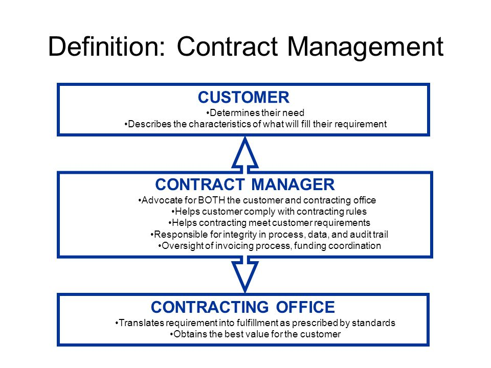 Definition: Contract Management CONTRACTING OFFICE Translates requirement into fulfillment as prescribed by standards Obtains the best value for the customer CUSTOMER Determines their need Describes the characteristics of what will fill their requirement CONTRACT MANAGER Advocate for BOTH the customer and contracting office Helps customer comply with contracting rules Helps contracting meet customer requirements Responsible for integrity in process, data, and audit trail Oversight of invoicing process, funding coordination