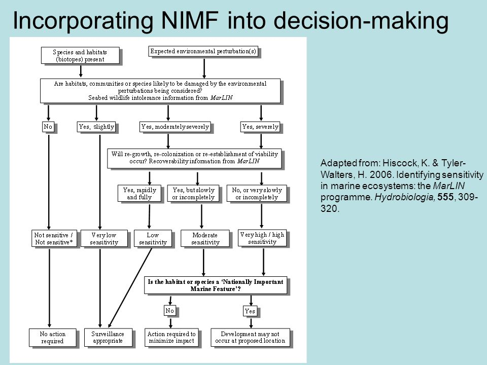 Incorporating NIMF into decision-making Adapted from: Hiscock, K.