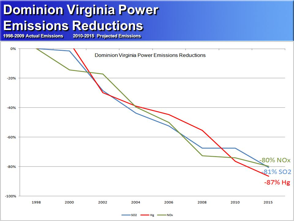 3 Dominion Virginia Power Emissions Reductions 1998-2008 Actual Emissions 2010, 2015 Projected Emissions Dominion Virginia Power Emissions Reductions 1998-2009 Actual Emissions 2010-2015 Projected Emissions Dominion Virginia Power Emissions Reductions 1998-2009 Actual Emissions 2010-2015 Projected Emissions