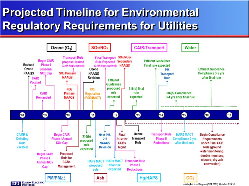 Projected Timeline for Environmental Regulatory Requirements for Utilities