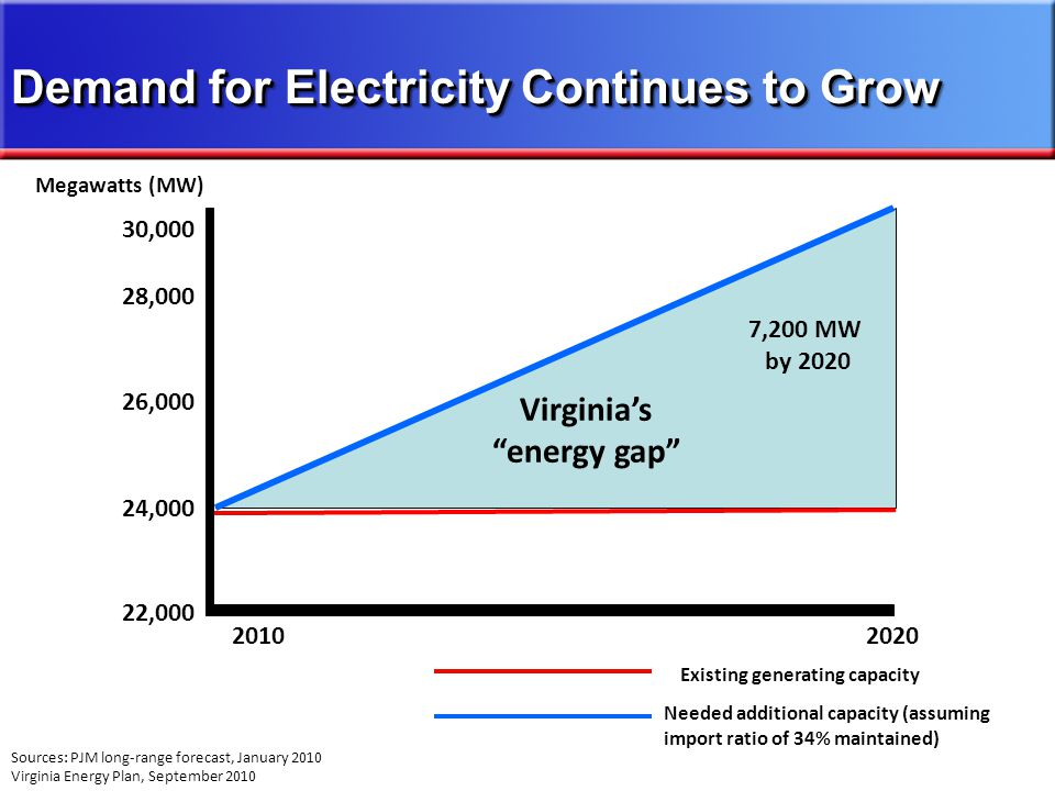 24,000 26,000 22,000 28,000 Existing generating capacity Needed additional capacity (assuming import ratio of 34% maintained) 20102020 Sources: PJM long-range forecast, January 2010 Virginia Energy Plan, September 2010 Virginias energy gap 7,200 MW by 2020 Demand for Electricity Continues to Grow 30,000 Megawatts (MW)