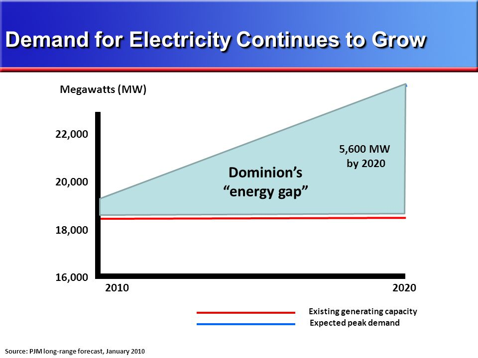 18,000 20,000 16,000 22,000 Existing generating capacity Expected peak demand 20102020 Source: PJM long-range forecast, January 2010 Dominions energy gap 5,600 MW by 2020 Demand for Electricity Continues to Grow
