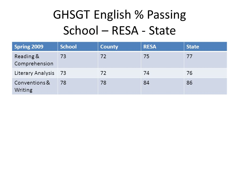 GHSGT English % Passing School – RESA - State Spring 2009SchoolCountyRESAState Reading & Comprehension 73727577 Literary Analysis73727476 Conventions & Writing 78 8486