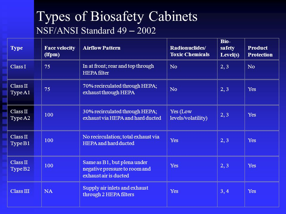 Types of Biosafety Cabinets NSF/ANSI Standard 49 – 2002 TypeFace velocity (lfpm) Airflow PatternRadionuclides/ Toxic Chemicals Bio- safety Level(s) Product Protection Class I75 In at front; rear and top through HEPA filter No2, 3No Class II Type A1 75 70% recirculated through HEPA; exhaust through HEPA No2, 3Yes Class II Type A2 100 30% recirculated through HEPA; exhaust via HEPA and hard ducted Yes (Low levels/volatility) 2, 3Yes Class II Type B1 100 No recirculation; total exhaust via HEPA and hard ducted Yes2, 3Yes Class II Type B2 100 Same as B1, but plena under negative pressure to room and exhaust air is ducted Yes2, 3Yes Class IIINA Supply air inlets and exhaust through 2 HEPA filters Yes3, 4Yes