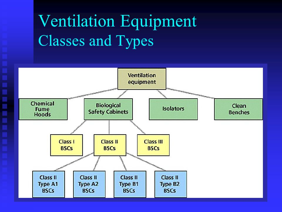 Ventilation Equipment Classes and Types
