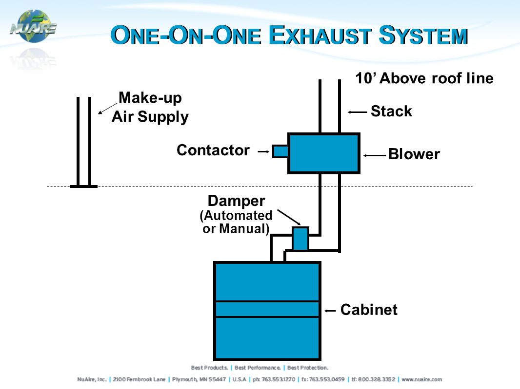 10 Above roof line Blower Contactor Damper (Automated or Manual) Cabinet Stack Make-up Air Supply O NE -O N -O NE E XHAUST S YSTEM