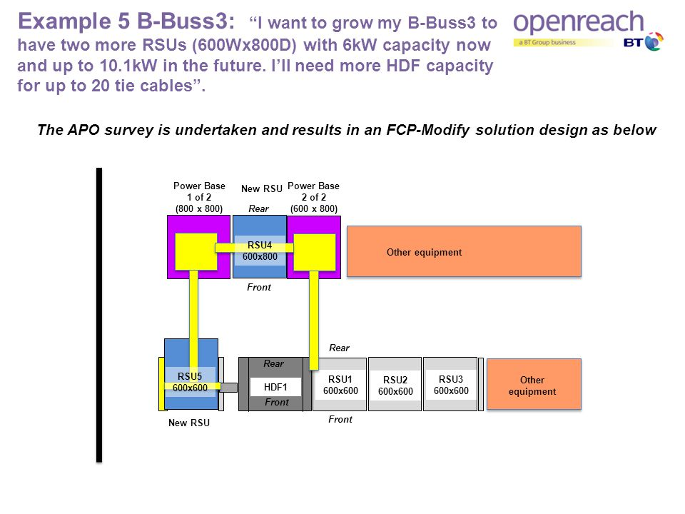 Example 5 B-Buss3: I want to grow my B-Buss3 to have two more RSUs (600Wx800D) with 6kW capacity now and up to 10.1kW in the future.