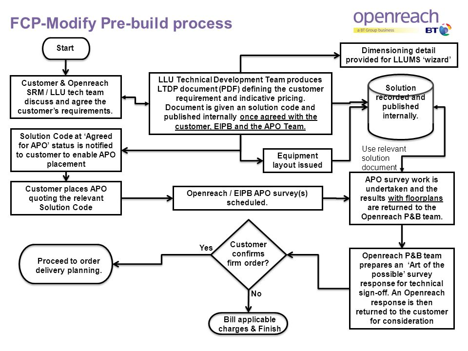 FCP-Modify Pre-build process Start Customer & Openreach SRM / LLU tech team discuss and agree the customers requirements.