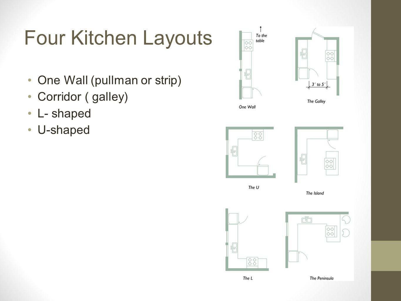 Four Kitchen Layouts One Wall (pullman or strip) Corridor ( galley) L- shaped U-shaped