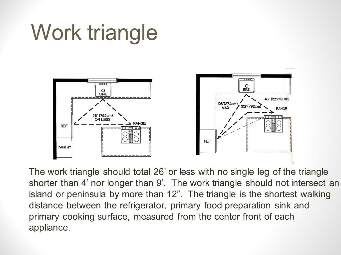 The work triangle should total 26 or less with no single leg of the triangle shorter than 4 nor longer than 9.
