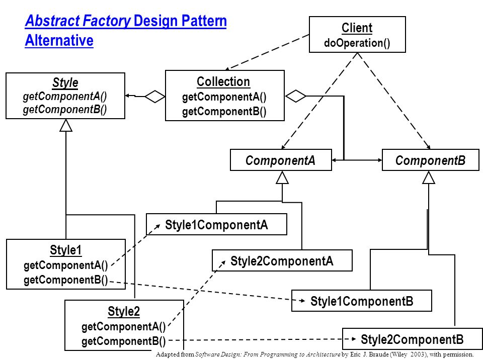 Abstract Factory Design Pattern Alternative Style getComponentA() getComponentB() Client doOperation() Style1 getComponentA() getComponentB() Style2 getComponentA() getComponentB() ComponentAComponentB Style1ComponentA Style1ComponentB Style2ComponentA Style2ComponentB Collection getComponentA() getComponentB() Adapted from Software Design: From Programming to Architecture by Eric J.
