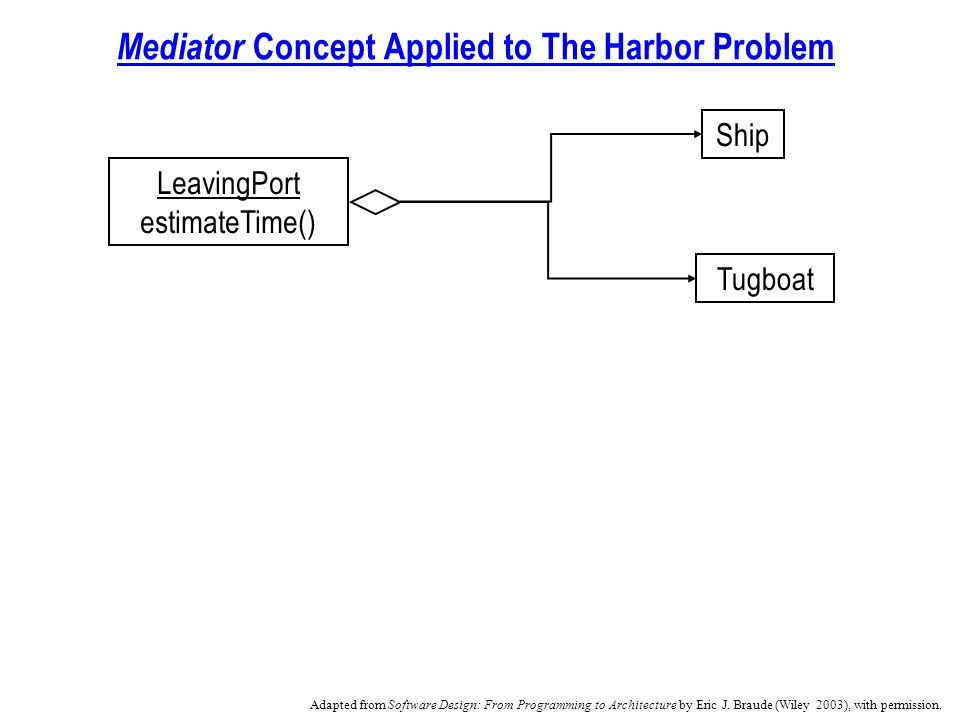 Mediator Concept Applied to The Harbor Problem Ship Tugboat LeavingPort estimateTime() Adapted from Software Design: From Programming to Architecture by Eric J.