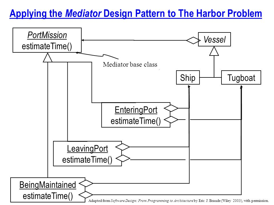 Applying the Mediator Design Pattern to The Harbor Problem ShipTugboat Vessel PortMission estimateTime() LeavingPort estimateTime() EnteringPort estimateTime() BeingMaintained estimateTime() Mediator base class Adapted from Software Design: From Programming to Architecture by Eric J.