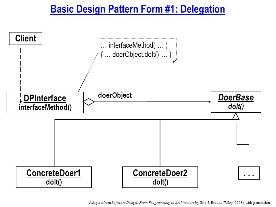 Basic Design Pattern Form #1: Delegation DoerBase doIt() DPInterface interfaceMethod() ConcreteDoer1 doIt() ConcreteDoer2 doIt()...