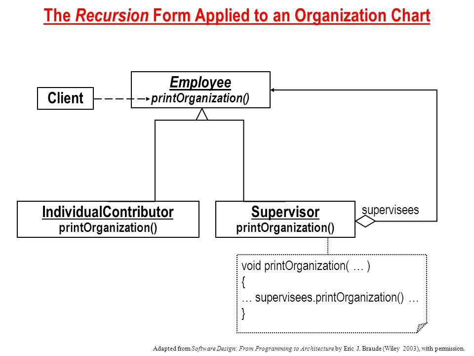 The Recursion Form Applied to an Organization Chart Employee printOrganization() IndividualContributor printOrganization() Supervisor printOrganization() void printOrganization( … ) { … supervisees.printOrganization() … } supervisees Client Adapted from Software Design: From Programming to Architecture by Eric J.