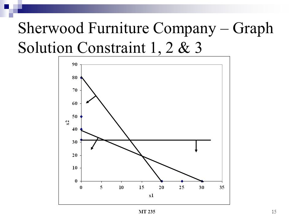 MT 23515 Sherwood Furniture Company – Graph Solution Constraint 1, 2 & 3