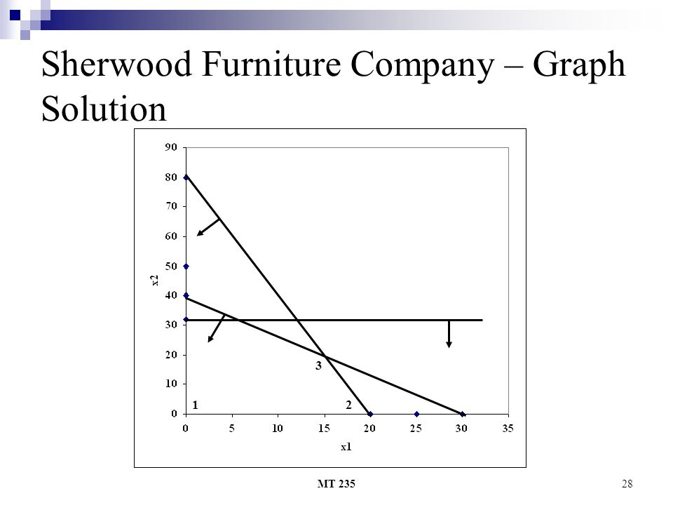 MT 23528 Sherwood Furniture Company – Graph Solution 2 3 1