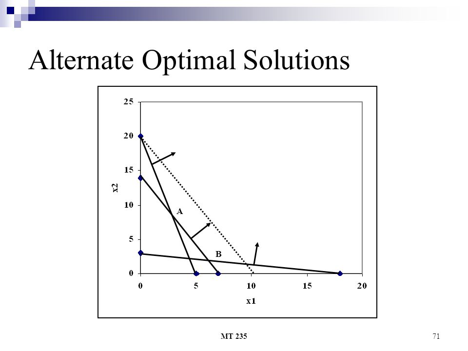 MT 23571 Alternate Optimal Solutions A B