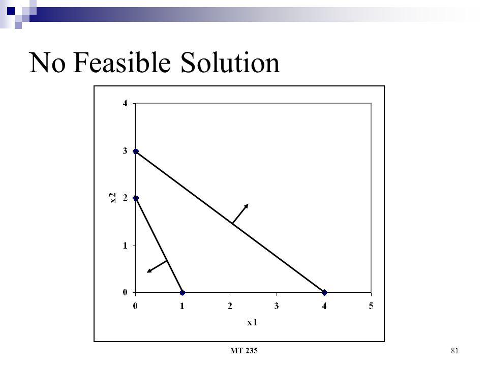 MT 23581 No Feasible Solution