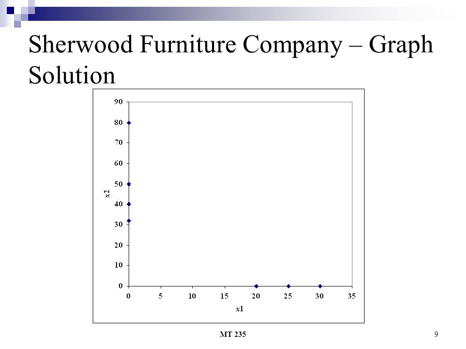 MT 2359 Sherwood Furniture Company – Graph Solution