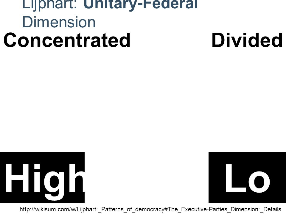 Lijphart: Unitary-Federal Dimension http://wikisum.com/w/Lijphart:_Patterns_of_democracy#The_Executive-Parties_Dimension:_Details HighLo w ConcentratedDivided