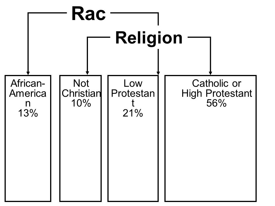 Catholic or High Protestant Low Protestant Not Christian Religio n High School Graduates Rac e African- America n 13% Catholic or High Protestant 56% Religion Low Protestan t 21% Not Christian 10%