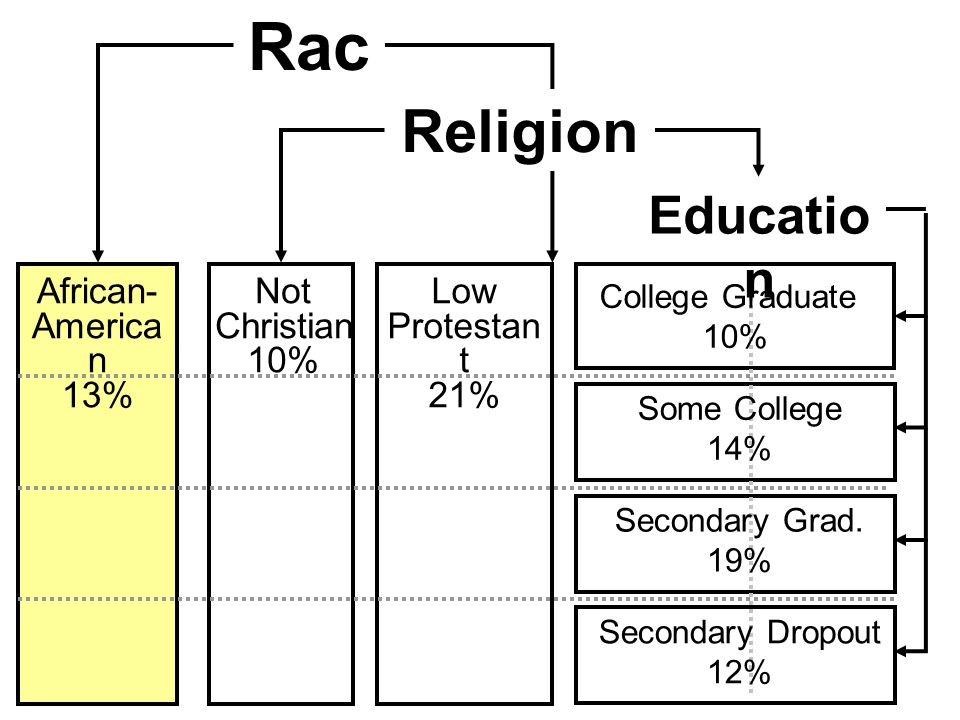 Catholic or High Protestant Low Protestant Not Christian Religio n Rac e African- America n 13% Low Protestan t 21% Not Christian 10% Religion College Graduate 10% Some College 14% Secondary Grad.