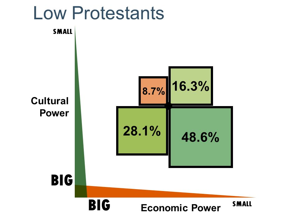 Cultural Power SMALL BIG SMALL BIG Economic Power 48.6% 16.3% 28.1% 8.7% Low Protestants