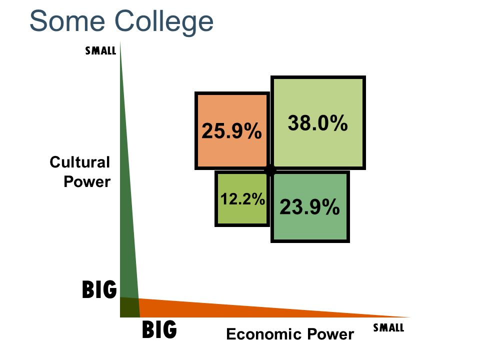 Cultural Power SMALL BIG SMALL BIG Economic Power Some College 25.9% 12.2% 38.0% 23.9%