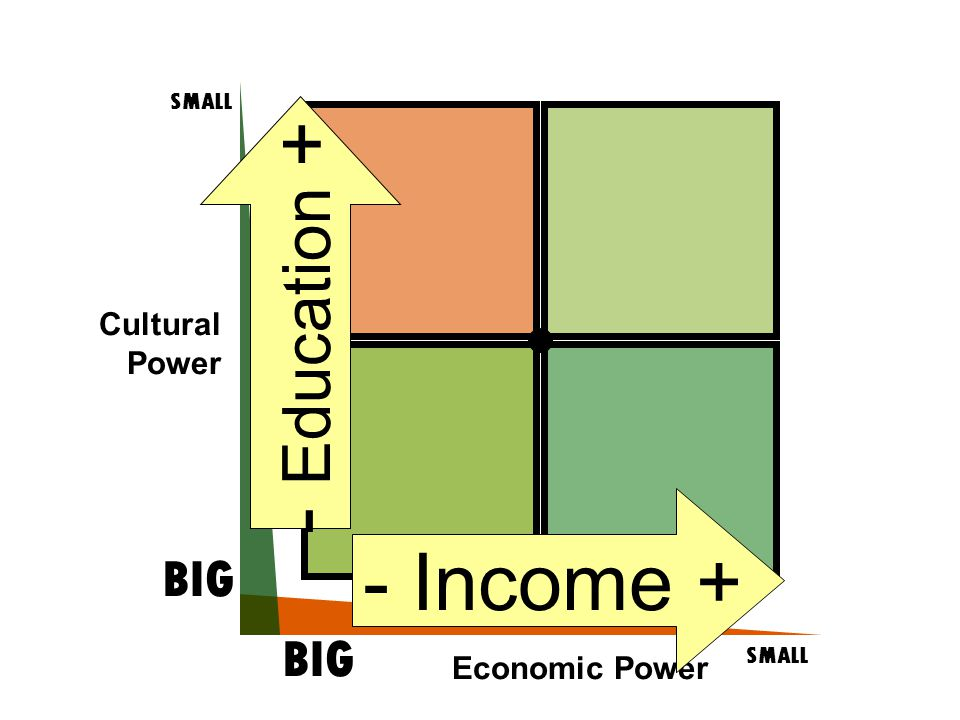 Cultural Power SMALL BIG SMALL BIG Economic Power - Income + - Education +