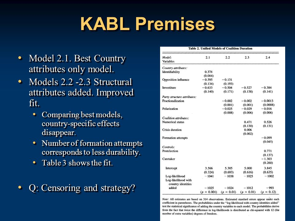 KABL Premises Model 2.1. Best Country attributes only model.