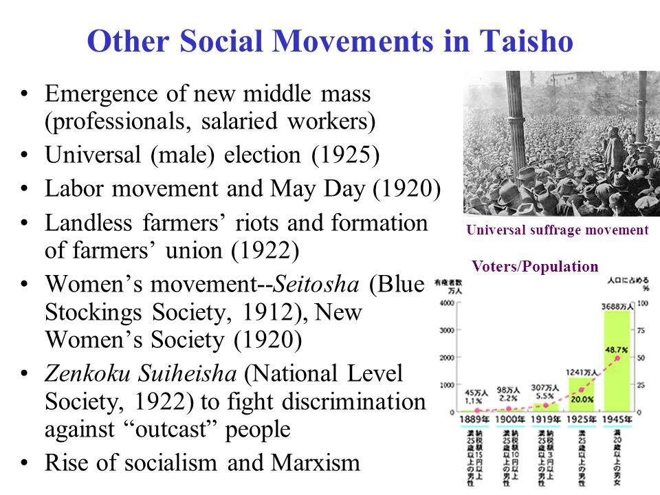 Other Social Movements in Taisho Emergence of new middle mass (professionals, salaried workers) Universal (male) election (1925) Labor movement and May Day (1920) Landless farmers riots and formation of farmers union (1922) Womens movement--Seitosha (Blue Stockings Society, 1912), New Womens Society (1920) Zenkoku Suiheisha (National Level Society, 1922) to fight discrimination against outcast people Rise of socialism and Marxism Universal suffrage movement Voters/Population