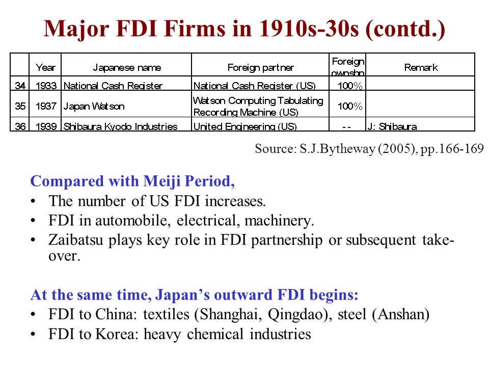 Source: S.J.Bytheway (2005), pp.166-169 Major FDI Firms in 1910s-30s (contd.) Compared with Meiji Period, The number of US FDI increases.