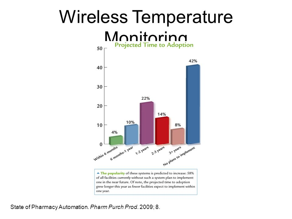 Wireless Temperature Monitoring State of Pharmacy Automation. Pharm Purch Prod. 2009; 8.