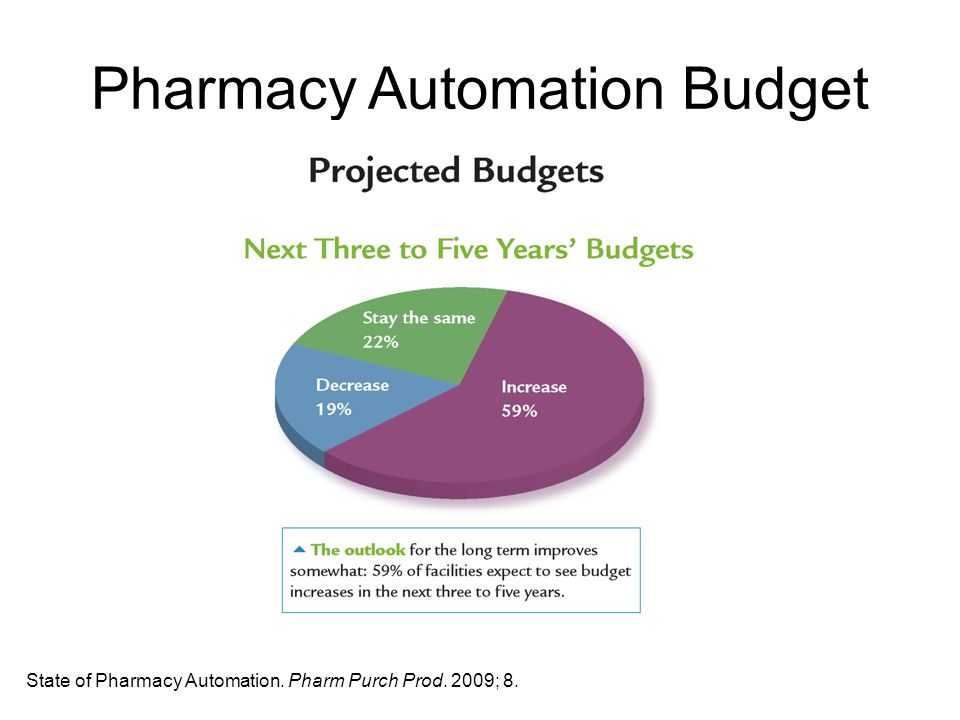 Pharmacy Automation Budget State of Pharmacy Automation. Pharm Purch Prod. 2009; 8.