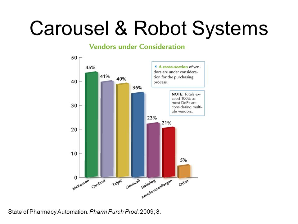 Carousel & Robot Systems State of Pharmacy Automation. Pharm Purch Prod. 2009; 8.