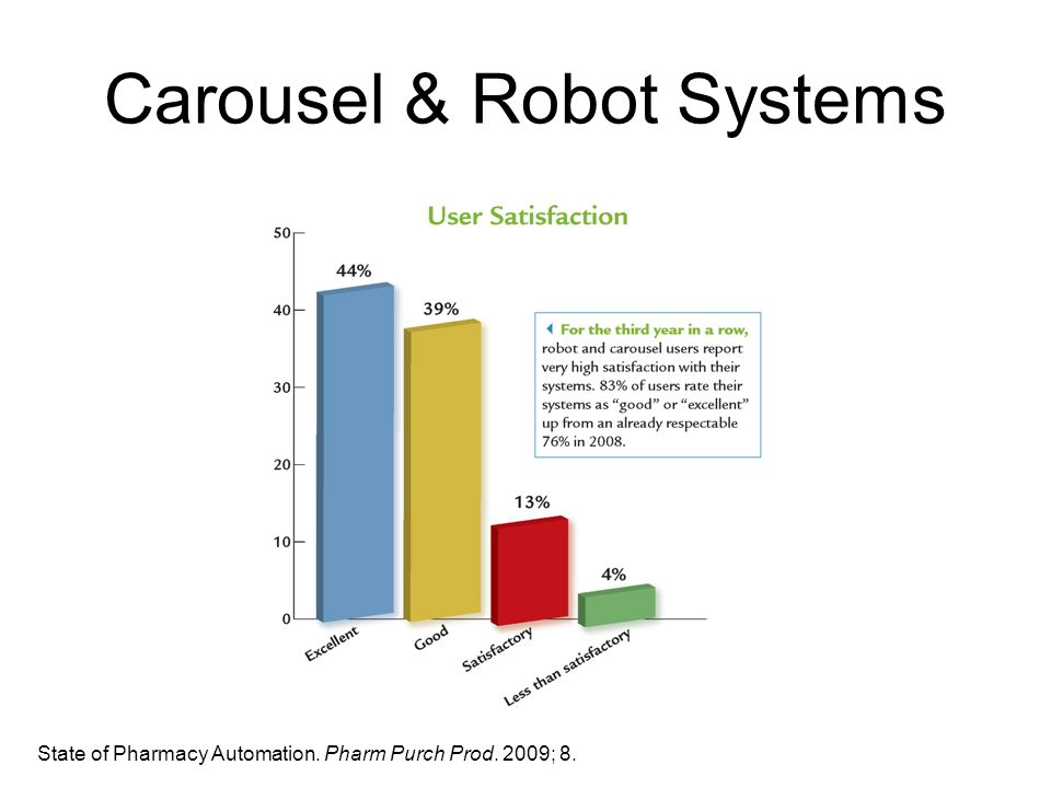 Carousel & Robot Systems