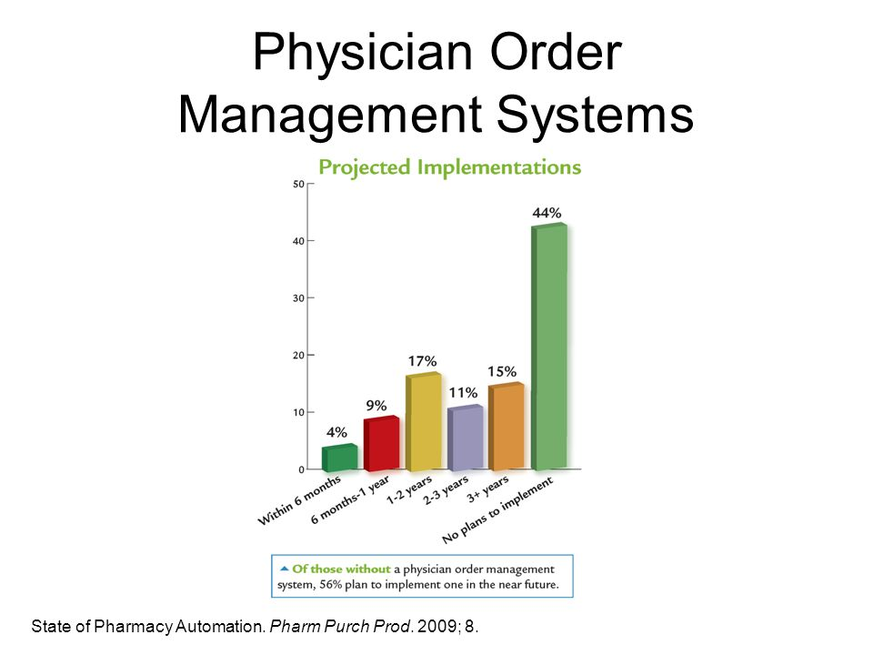 Physician Order Management Systems State of Pharmacy Automation. Pharm Purch Prod. 2009; 8.