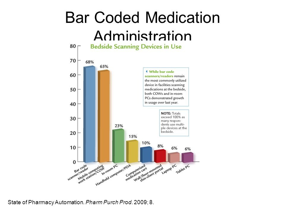 Bar Coded Medication Administration State of Pharmacy Automation. Pharm Purch Prod. 2009; 8.