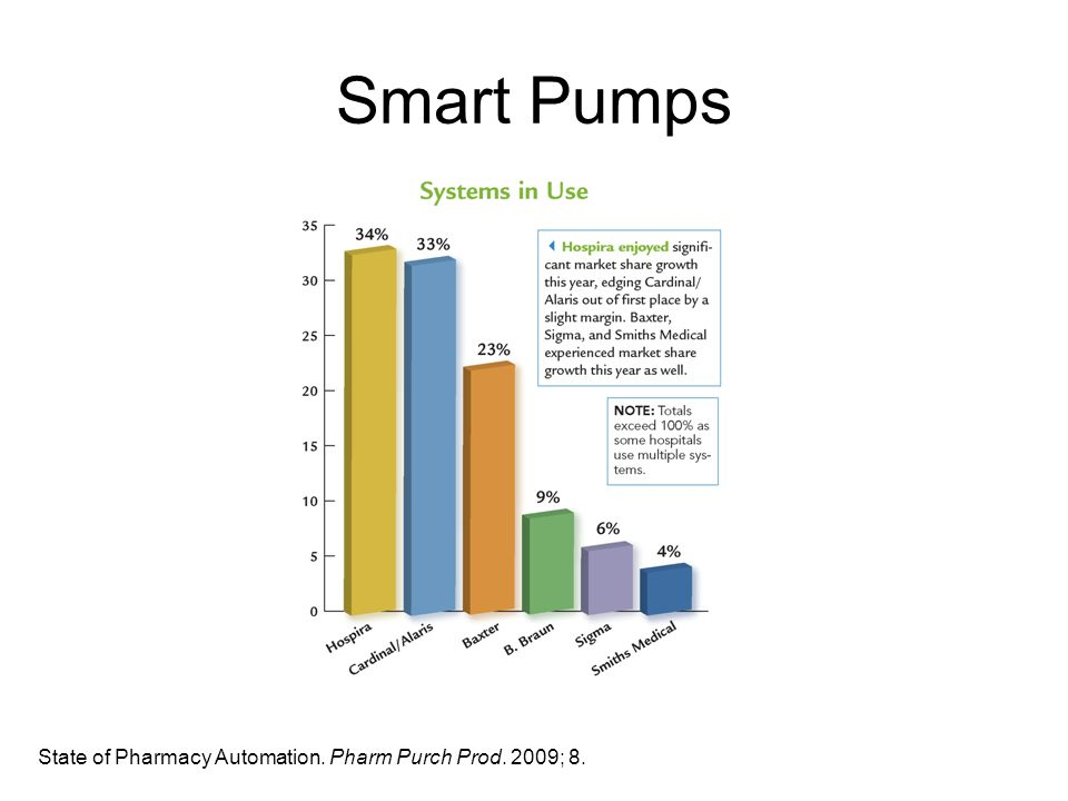 Smart Pumps State of Pharmacy Automation. Pharm Purch Prod. 2009; 8.