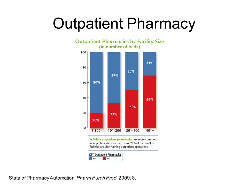Outpatient Pharmacy State of Pharmacy Automation. Pharm Purch Prod. 2009; 8.