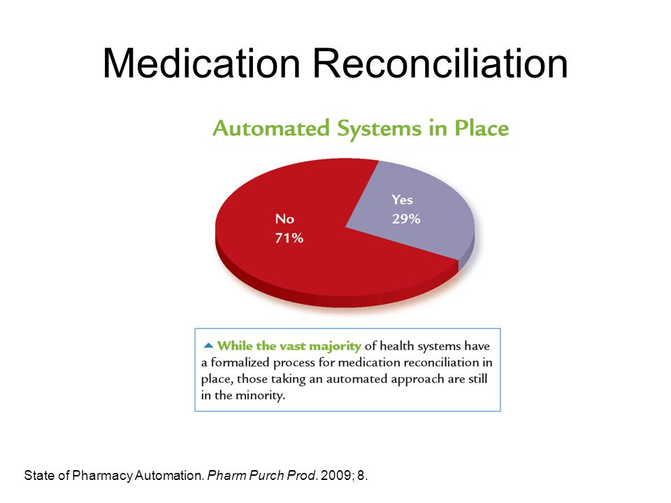 Medication Reconciliation State of Pharmacy Automation. Pharm Purch Prod. 2009; 8.