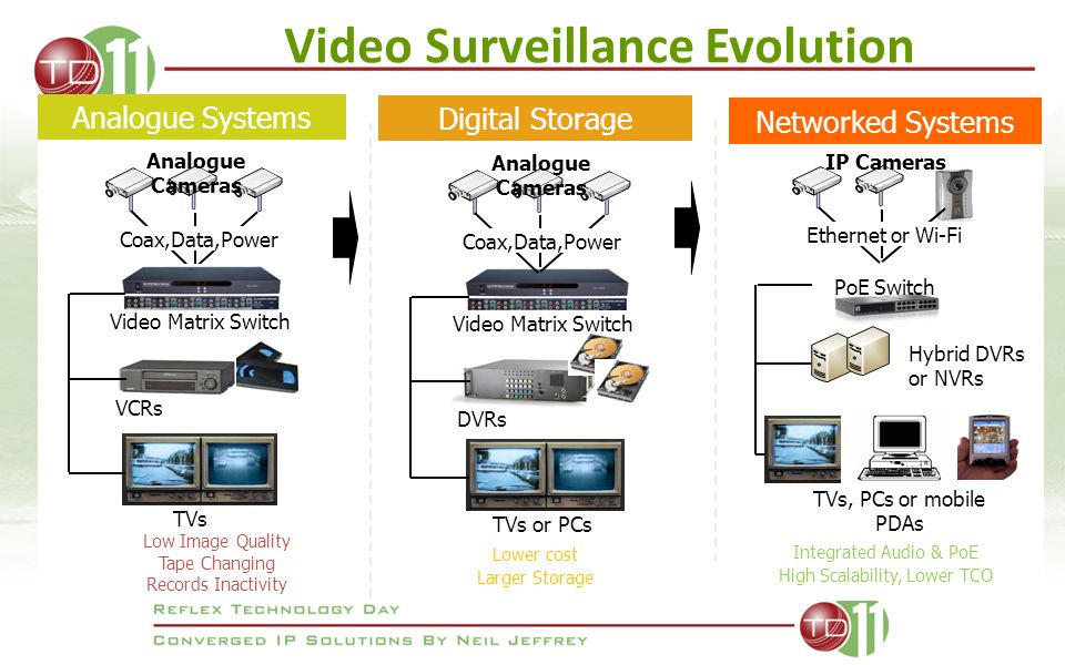 Video Surveillance Evolution Video Matrix Switch Analogue Systems Coax,Data,Power VCRs TVs Low Image Quality Tape Changing Records Inactivity Analogue Cameras Digital Storage Coax,Data,Power Video Matrix Switch DVRs TVs or PCs Analogue Cameras Lower cost Larger Storage Networked Systems Ethernet or Wi-Fi TVs, PCs or mobile PDAs IP Cameras PoE Switch Hybrid DVRs or NVRs Integrated Audio & PoE High Scalability, Lower TCO