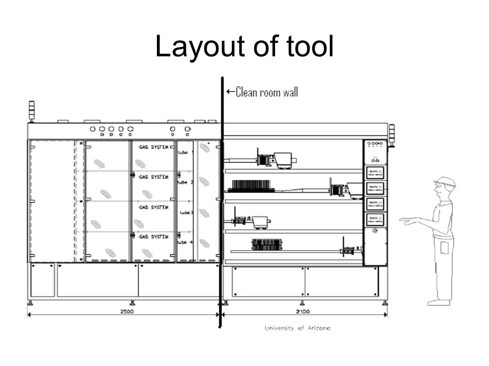 Layout of tool