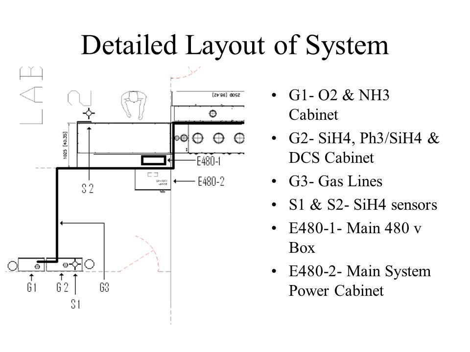 Detailed Layout of System G1- O2 & NH3 Cabinet G2- SiH4, Ph3/SiH4 & DCS Cabinet G3- Gas Lines S1 & S2- SiH4 sensors E480-1- Main 480 v Box E480-2- Main System Power Cabinet