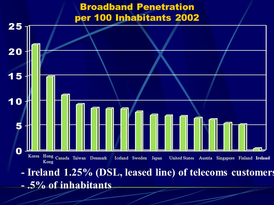 Broadband Penetration per 100 Inhabitants 2002 KoreaHong Kong CanadaTaiwanDenmarkIcelandSwedenJapanUnited StatesFinlandIrelandAustriaSingapore - Ireland 1.25% (DSL, leased line) of telecoms customers -.5% of inhabitants