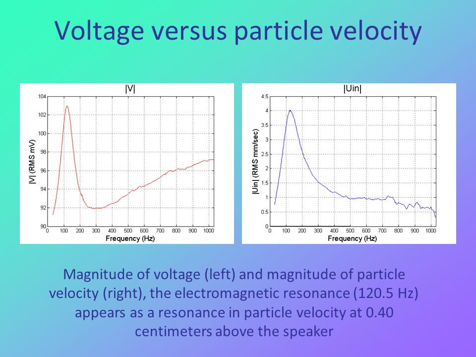 Voltage versus particle velocity Magnitude of voltage (left) and magnitude of particle velocity (right), the electromagnetic resonance (120.5 Hz) appears as a resonance in particle velocity at 0.40 centimeters above the speaker