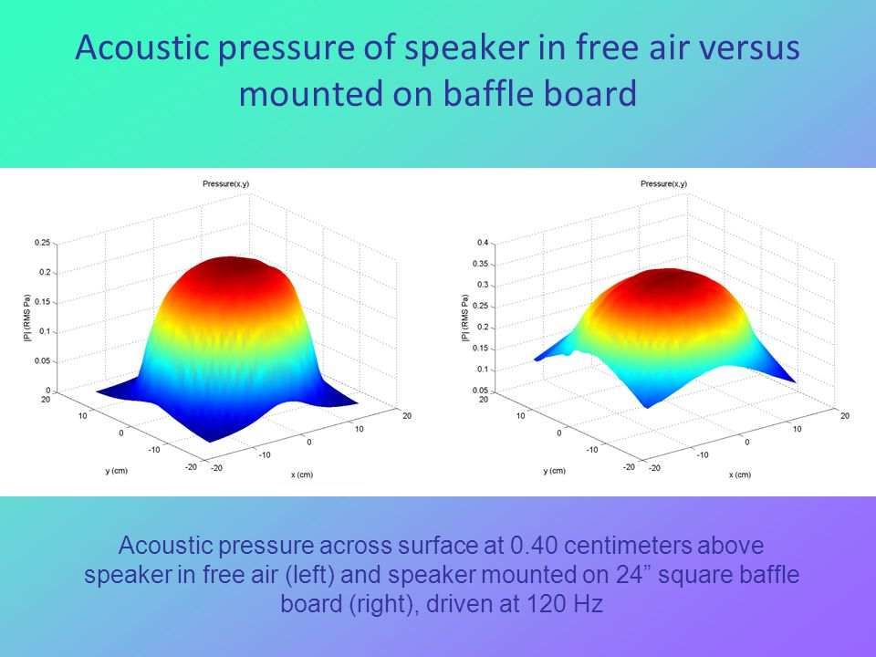 Acoustic pressure of speaker in free air versus mounted on baffle board Acoustic pressure across surface at 0.40 centimeters above speaker in free air (left) and speaker mounted on 24 square baffle board (right), driven at 120 Hz